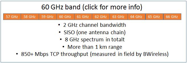 Se våra lösningar inom 60GHz-bandet